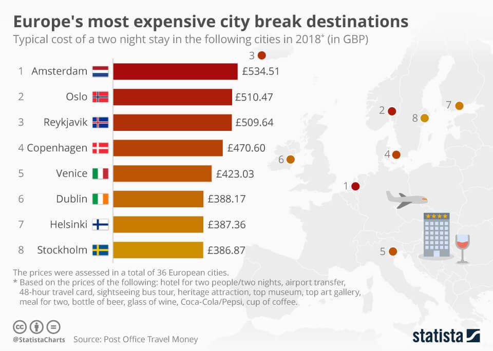 duurste-steden-europa