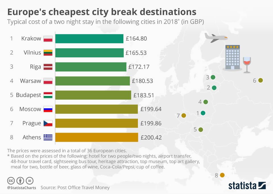 goedkopste-citytrips-europa